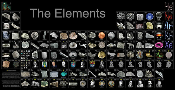 Periodic Table Elements Project Ideas Elements of The Periodic Table