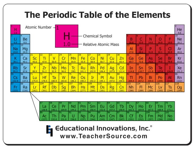 chemistry periodic table mousepad periodic table labeled groups kemistree 3at1andrew - Periodic Table Labeled Groups